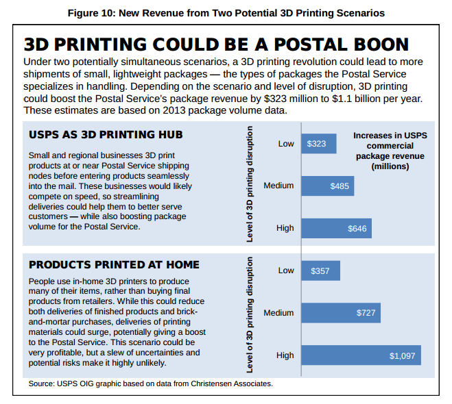 Chart showing potential revenue increase given USPS adoption of 3D printing